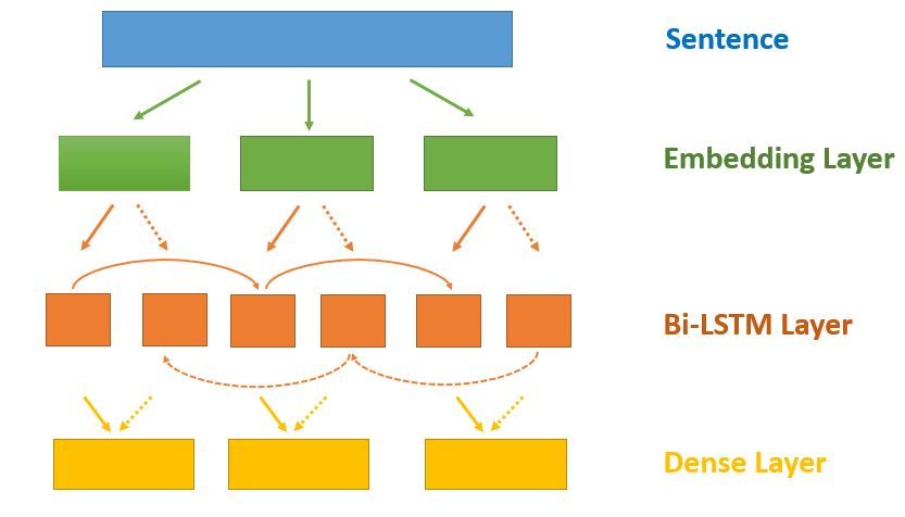 Sentiment Analysis With Bidirectional Lstm Kaggle