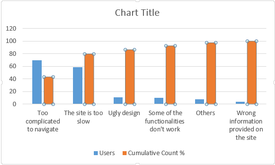 How to read and create pareto charts the lillys blog you will get the following screen from where you need to pick the combo type and select the second chart ccuart Choice Image
